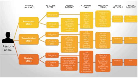 Hubspot Content Map Png Explaining Ideas Pinterest Inbound Marketing Buyer Journey Template