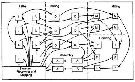 process layout features process layout help for plant layout management transtutors