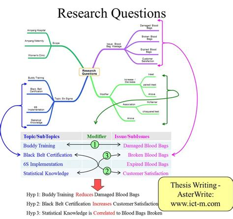research questions dissertation dissertation research questions