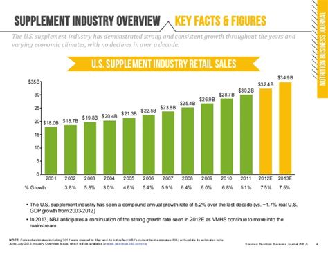 supplement industry growth pcg nutritional supplement industry newsletter 2q13