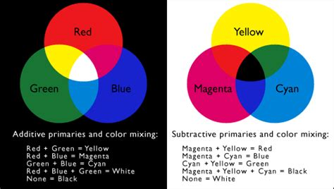 additive vs subtractive color lesson 1 visual thinking and visual communication