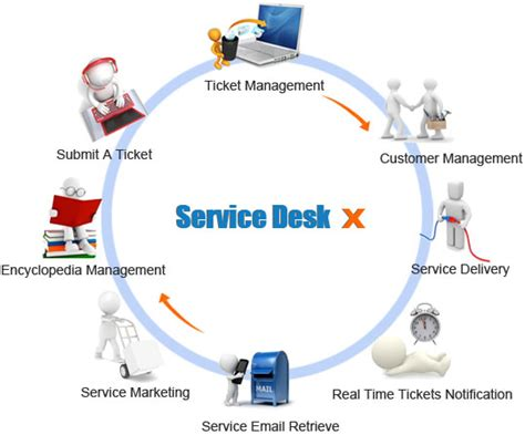 what is helpdesk software and what is service desk