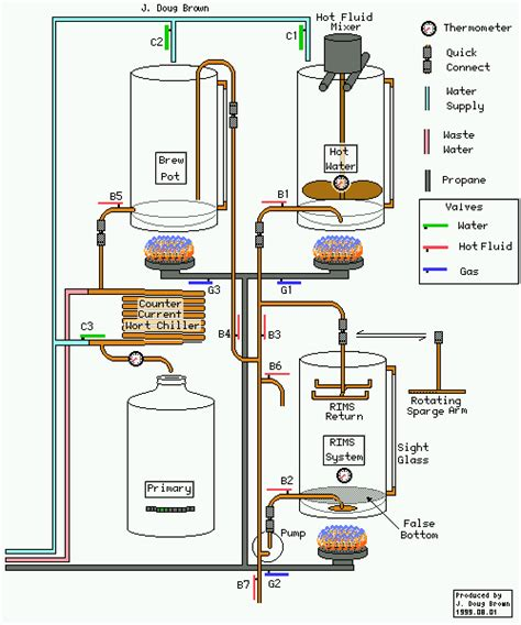 home brewing system plans resultado de imagen de all grain home brewing equipment