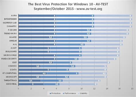 best protection for windows 8 here s the best antivirus software for windows 7 8 1 and