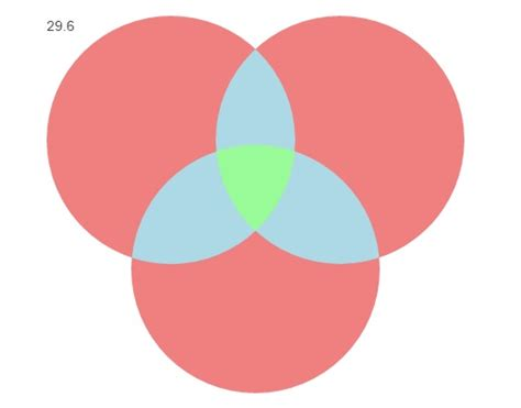 css center absolute div html align text on absolute positioned div venn