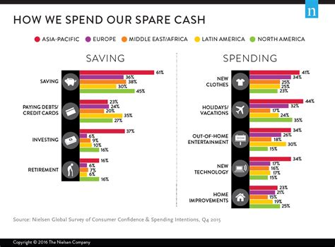 Consumer Surveys For Money - who s spending and saving around the world
