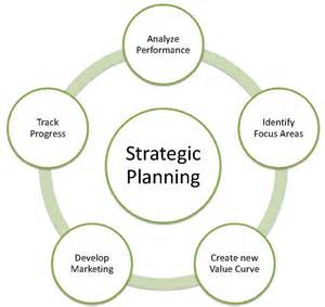 common questions in strategic planning