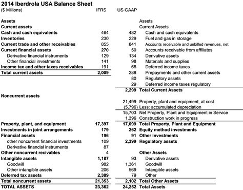 us gaap financial statements template ifrs vs u s gaap in utility analysis and the uil merger