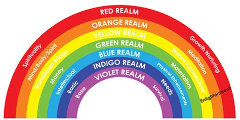 what are the seven colors of the rainbow 7 colors of the rainbow www imgkid the image kid