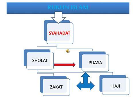rukun islam ppt rukun islam powerpoint presentation id 5638428
