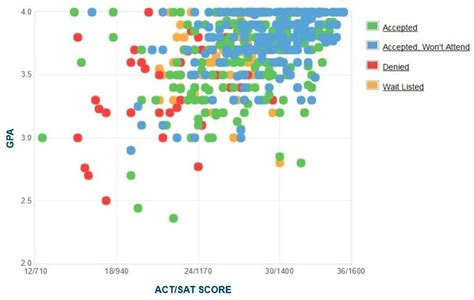 Of Mba Honors Gpa by Suny Geneseo Gpa Sat Scores And Act Scores