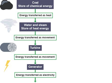 nuclear power energy transfer diagram nuclear reactor diagram bitesize gallery how to guide