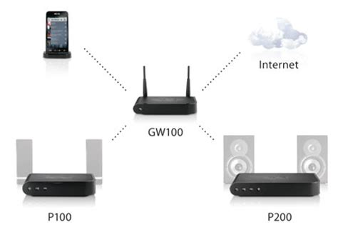 nuvo gw100 wireless network gateway creation automation
