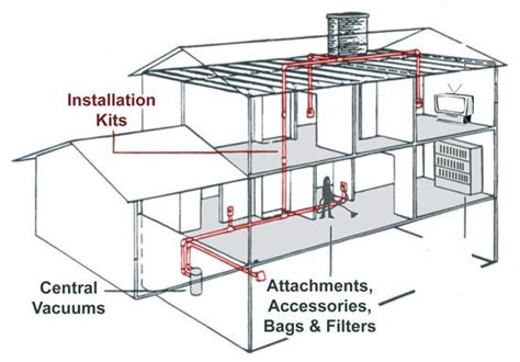 central vac systems advanced living solutions