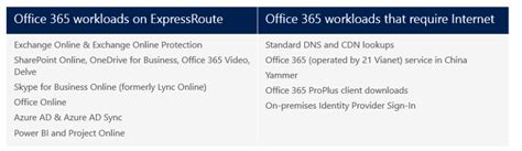 Office 365 100 Valid License Limited expressroute series 3 preparing for a microsoft