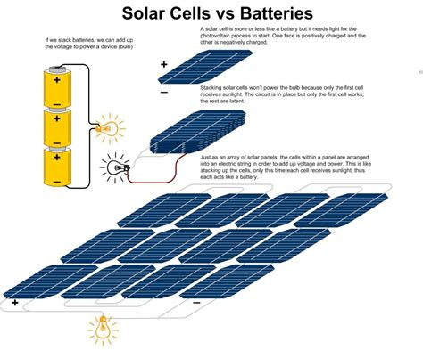 how solar panels solar panels installers solar investments in europe