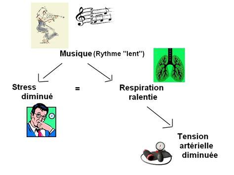 1376233851 le rythme la musique et les effets de la musique sur notre organisme tpe