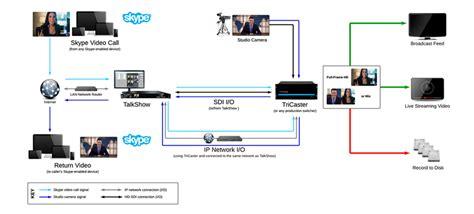 broadcast workflow newtek sistema di produzione per videochiamate per studi