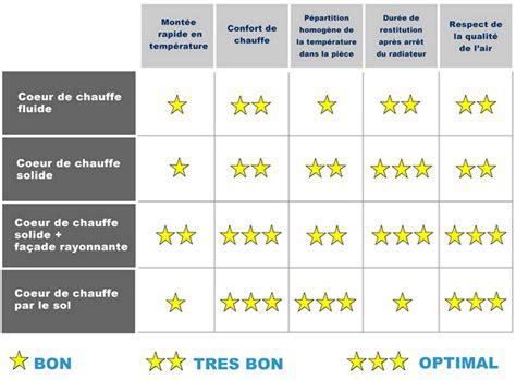 Chauffage D Appoint économique Pour Appartement 787 by Chauffage Conomique Maison Beautiful Chauffage Gaz