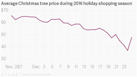 christmas trees are rare and expensive this year here s