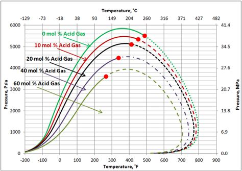 impact of non hydrocarbons on the reservoir fluids phase