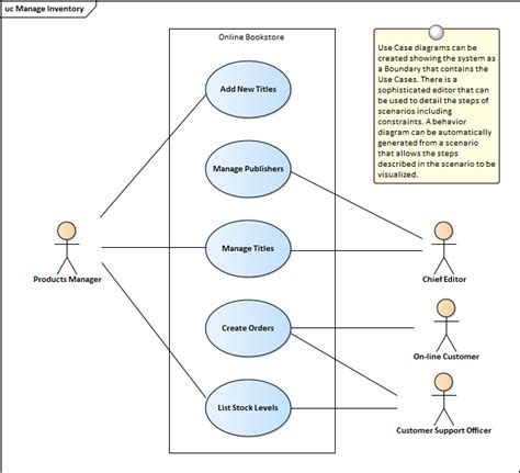 use cases use cases and scenarios enterprise architect user guide