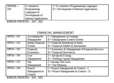 Univesities With Mba Placement by Calcutta Mba Placement 2018 2019 Student Forum
