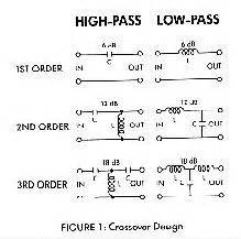 capacitor calculator high pass speaker crossover capacitor calculator 28 images car audio speaker crossover chart and