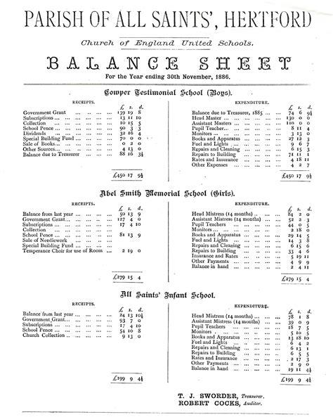 church balance sheet template parish of all saints hertford church of united