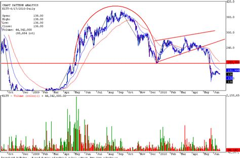 canslim cup and handle pattern afl saham indonesia