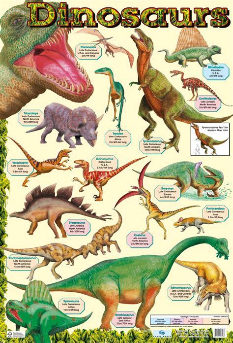 printable dinosaur poster dinosaurs poster by chart media chart media