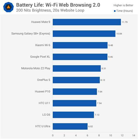 best smartphone battery best android smartphone battery techspot
