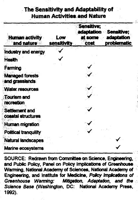 Section 4 1 The Of Climate Answers by Synthesis Summary And Policy Options