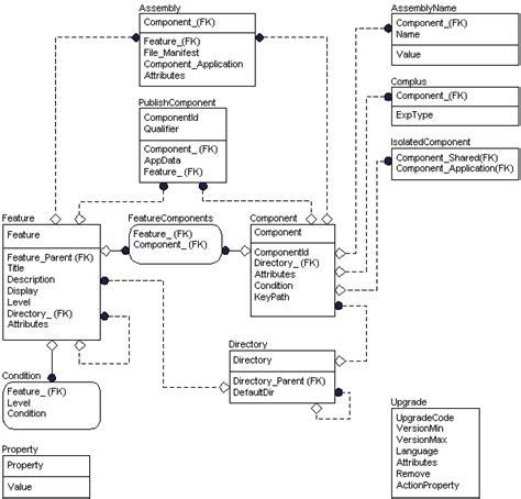 entity relationship diagram legend tables windows