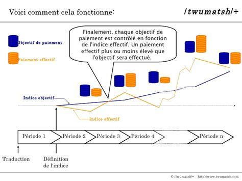 Model Traduction