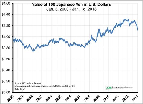 currency converter japanese yen japan currency vs us dollar magiamax ml