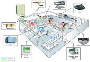 Floor Standing Air Conditioner by Daikin Air Conditioner