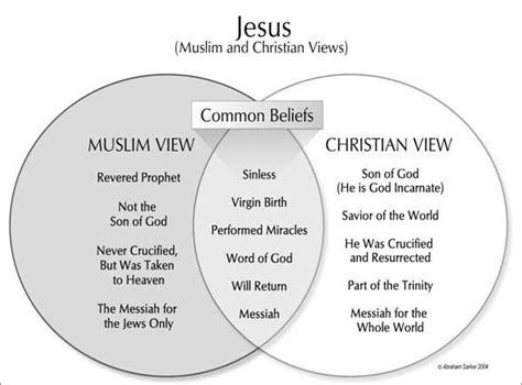 Sunni And Shiite Venn Diagram With 28 More Ideas