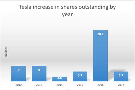 the tesla debt disaster scenario not imminent but an