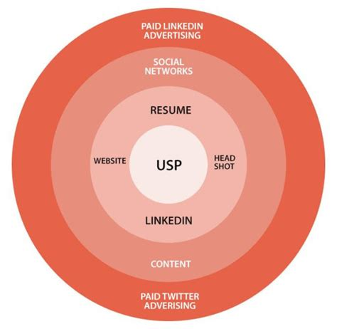 Social Media Resume Example by Essential Guide To Building An Effective Personal Branding