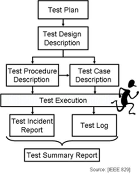 house design software test test documentation software testing test cases test