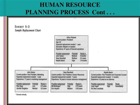 List Of Titles For Mba In Human Resources by Human Resource Planning
