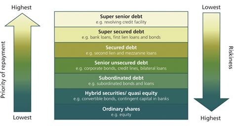Mba Rankings For Equity by Debt Investing For Greater Returns Make More Money