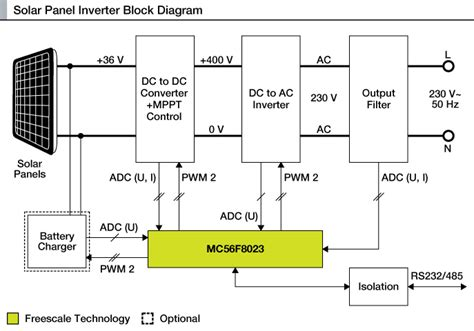 inverter for the solar panel reference design nxp