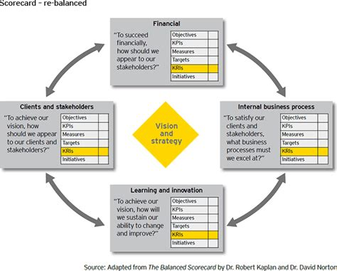 a new balanced scorecard measuring performance and risk