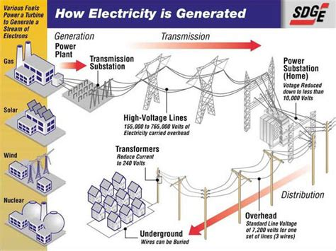 diagrams on how the works diagram of how electricity works diagram free engine