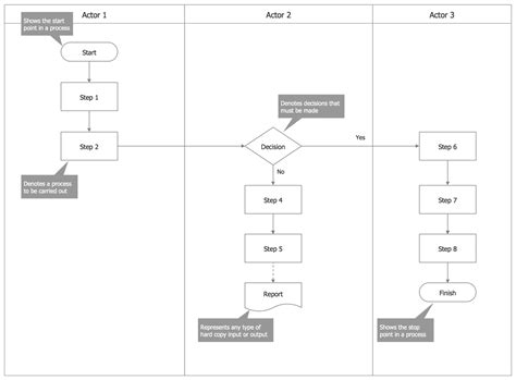 Process Flowcharts Solution Conceptdraw Com Swim Process Map Template