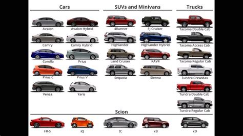 Types Of Toyotas by All Toyota Cars
