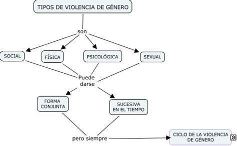 imagenes de tipos de violencia de genero tipos de violencia de g 233 nero