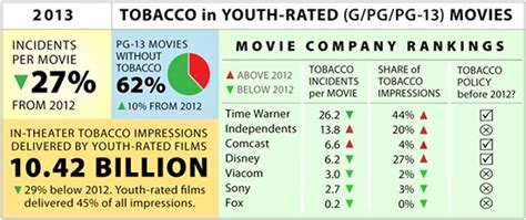 cdc fact sheet fast facts smoking tobacco use fact that teen smoking